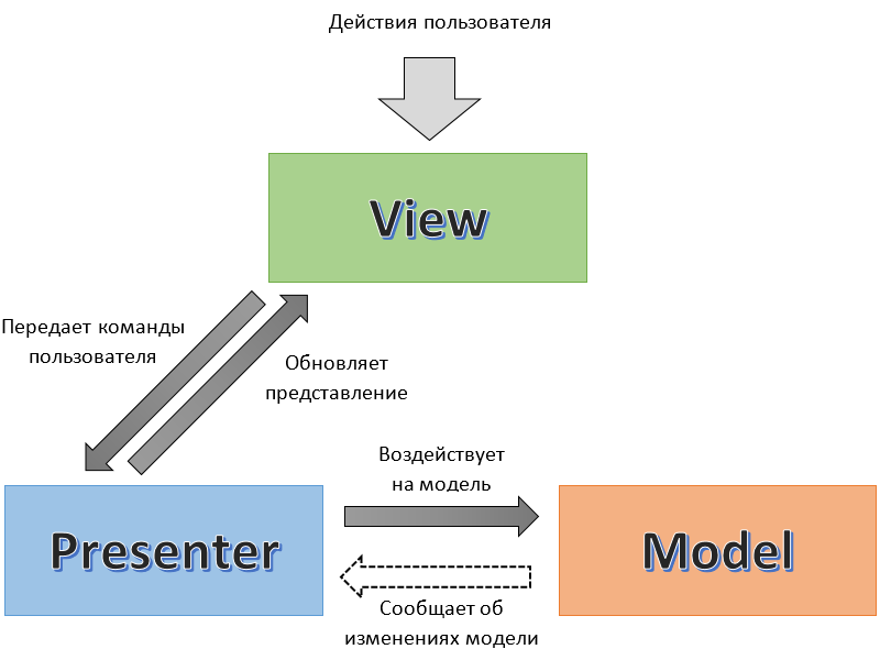 Схема работы MVP
