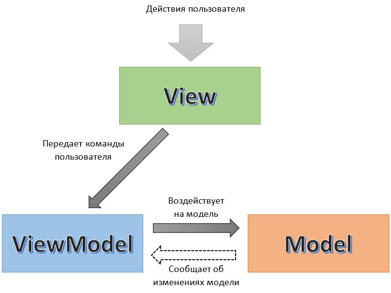 Схема работы MVVM